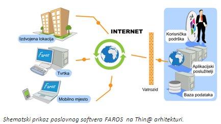 Shematski prikaz poslovnog softvera FAROS na Thin@ arhitekturi